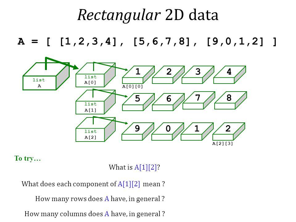 Rectangular 2D data A = [ [1,2,3,4], [5,6,7,8], [9,0,1,2] ] 1 2 3 4 5